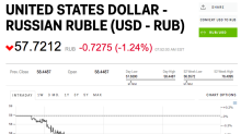 The Russian ruble is stronger