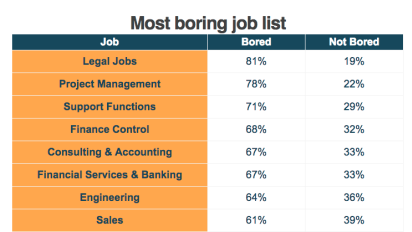 More than two thirds of bankers are 'bored' with their jobs