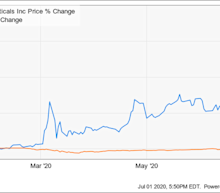 Inovio Stock: Buy, Sell, or Hold?