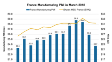 France's Manufacturing Purchasing Managers' Index Fell Again