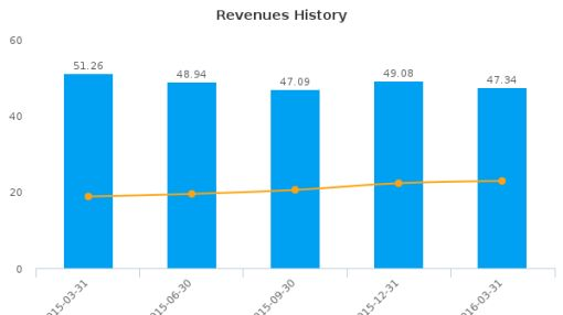 Wilshire Bancorp, Inc. :WIBC-US: Earnings Analysis: Q1, 2016 By the Numbers : June 24, 2016