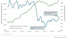 US: Top Crude Oil Producer in the World?