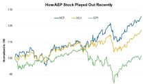 What Analysts Currently Think of AEP Stock