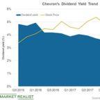 Chevron Ranks Seventh with Premium Valuations