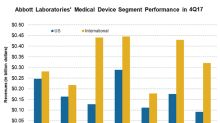 What's ahead for Abbott Laboratories' Medical Device Unit?