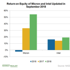 Comparing Micron Stock to Intel and Nvidia