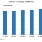 Medicare: Key Growth Driver for UNH in Q1