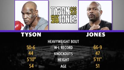 Mad Bets: Tyson vs. Jones Jr. Fight Preview