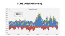 Does Speculative Positioning Imply that Gold's Bottom Is Near?