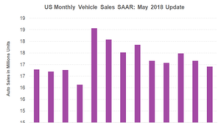China and the United States: Vehicle Sales amid Trade Tensions
