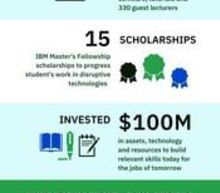 IBM Extends HBCU Initiatives Through New Industry Collaborations
