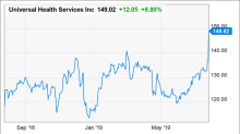 Universal Health Services Still Gaining After Beating the Street