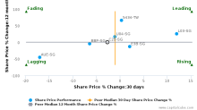 Chip Eng Seng Corp. Ltd. breached its 50 day moving average in a Bearish Manner : C29-SG : April 19, 2017