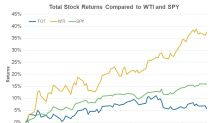 How Total Stock Compares to Oil Prices and Markets