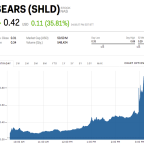 Sears soars 36% — one day after filing for bankruptcy (SHLD)
