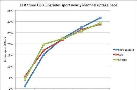 Serial upgraders: OS X customers consistently upgrade