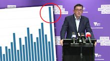 Coronavirus Victoria: Premier reveals new restrictions, more than 700 new cases