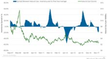 Inventory Data Might Please Natural Gas Bulls