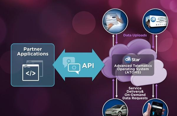 OnStar announces 'closed' API, developers welcome to apply