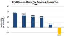 Oilfield Service Gainers: IO, RES, TTI, BAS, and AROC