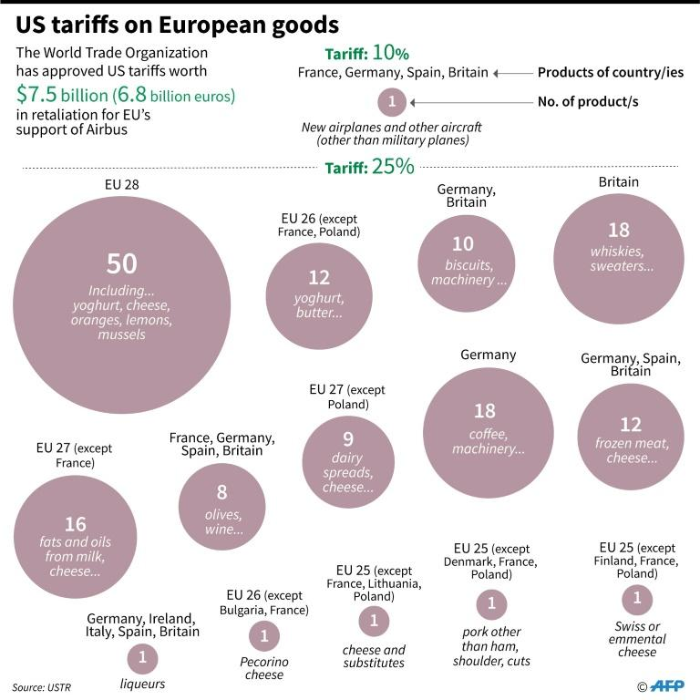 US imposes record USD 7.5 billion tariffs on European goods