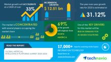 COVID-19 Impact & Recovery Analysis - Artificial Intelligence Platforms Market 2020-2024 | Rise in Demand for AI-based Solutions to Boost Growth | Technavio