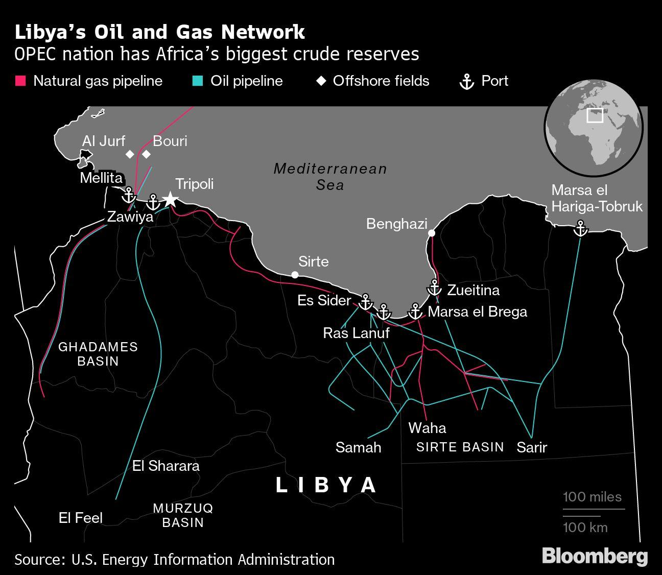OPEC's Libya Edges Closer to Reopening Battered Oil Sector