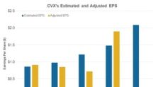 Chevron Ranks Second with 130% YoY Estimated Earnings Growth