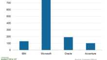 Comparing IBM's and Peers' Valuation