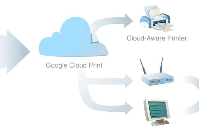 Google Cloud Print follows Reader and Inbox to the trash heap after 2020
