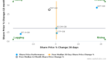 Telecom Plus Plc breached its 50 day moving average in a Bearish Manner : TEP-GB : February 23, 2017