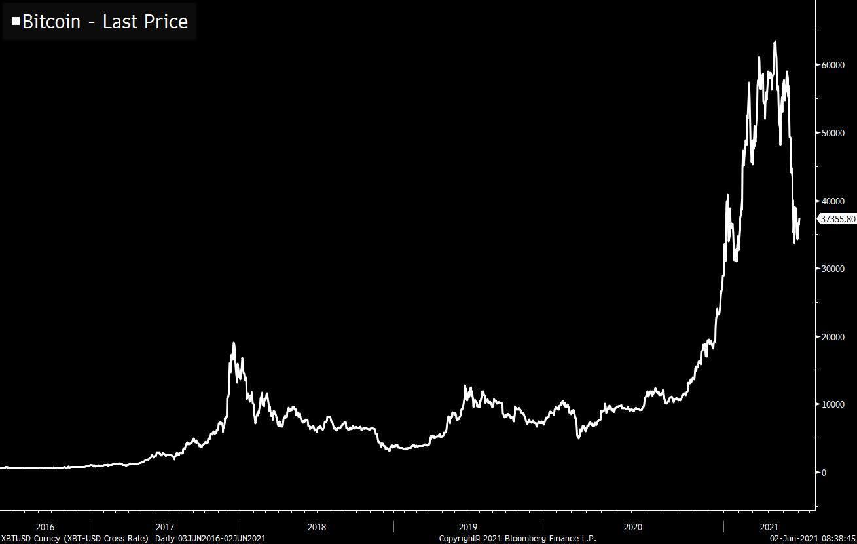 bitcoin spv pénztárca