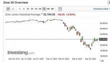 〈美股早盤〉道瓊早盤跌逾百點 本季跌幅達21.8% 創1987年來最差單季表現