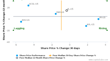 XL Group Ltd. breached its 50 day moving average in a Bearish Manner : XL-US : November 3, 2017