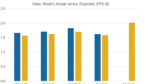 What's Expected for State Street in Q2?