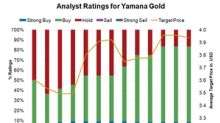 Do Analysts Think You Should Buy Yamana Gold?