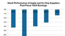 Why Semiconductor Stocks Fell Faster Than the Market