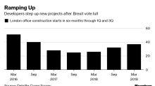 London Office BuildersAren't Scared of Brexit Anymore