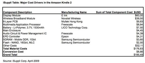 iSuppli: $359 Kindle 2 costs $185 to build, Whispernet says shhh