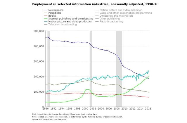 New stats show how many newspaper jobs the internet has claimed
