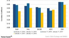 What Are Large Oilfield Companies' Correlations with Crude Oil?