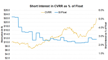 CVR Refining Has Risen ~32% in 2018: Will It Continue?