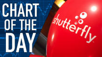 Shutterfly May Say Cheese for PE: Chart of the Day