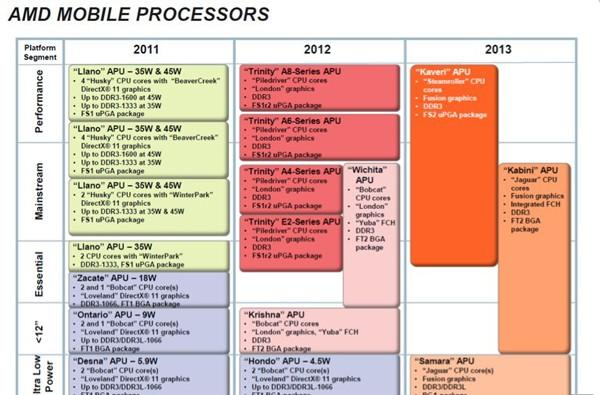 Leaked AMD roadmap reveals Q1 2012 launch for Trinity APU