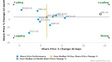 Scripps Networks Interactive, Inc.: Leads amongst peers with strong fundamentals