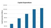 Rowan Companies Revises Its 2018 Capex Guidance