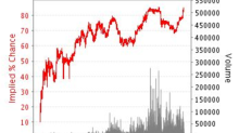 Clinton's odds of winning election spike on Betfair after FBI clears her again