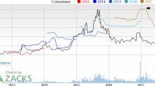 Why Is Sucampo (SCMP) Up 1.5% Since the Last Earnings Report?