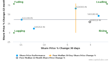 Housing Development Finance Corp. Ltd. breached its 50 day moving average in a Bearish Manner : 500010-IN : November 10, 2017