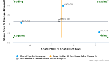 DS Smith Plc breached its 50 day moving average in a Bearish Manner : SMDS-GB : June 8, 2017